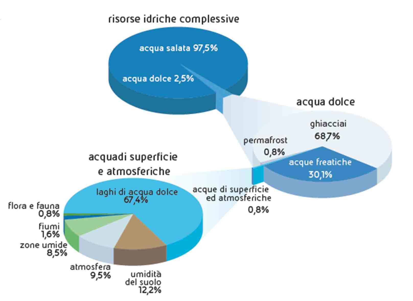 Acqua for Acque pure italia opinioni