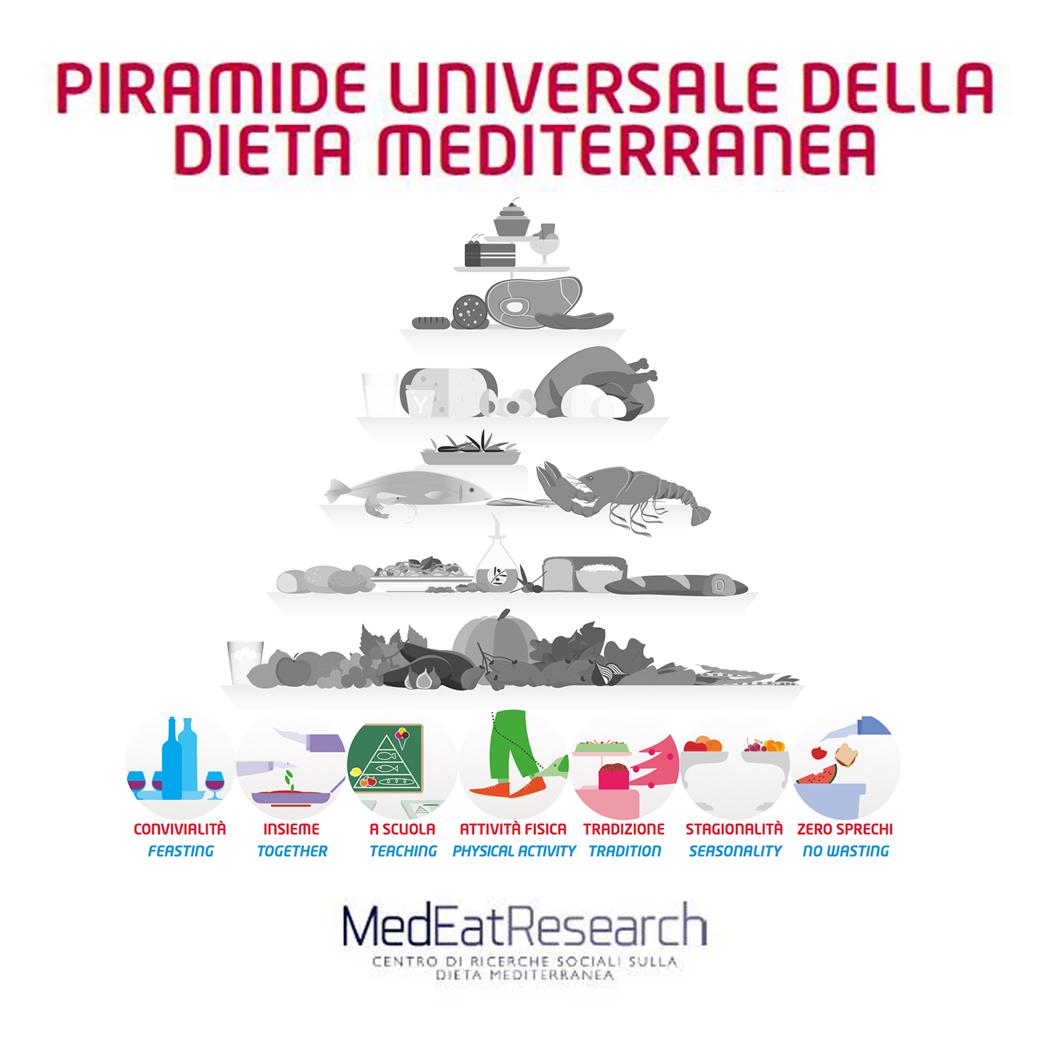 Piramide universale 0