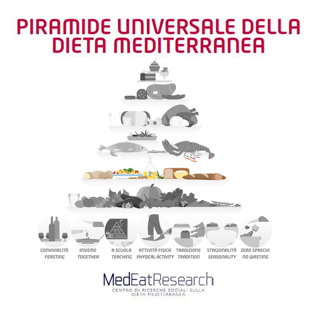 Piramide universale 2