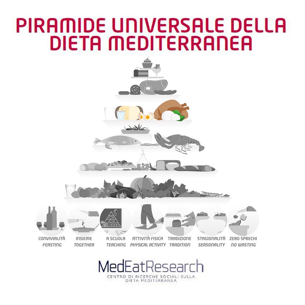 Piramide universale 4