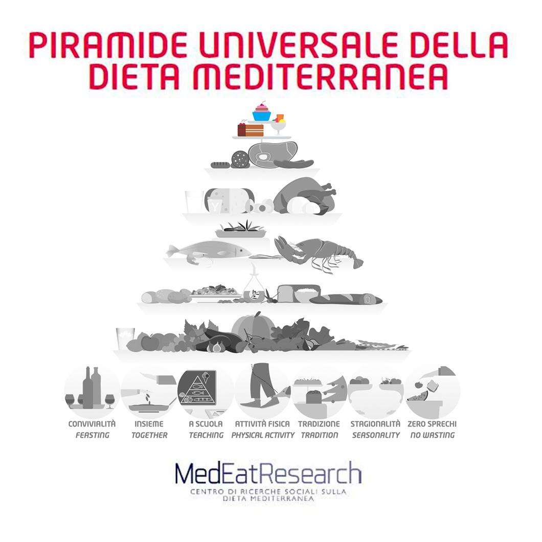 Piramide universale 6